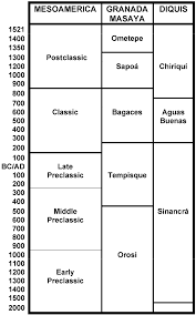 Chronological Chart Of Areas Discussed Download