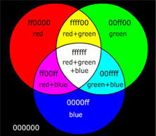 Color mixing and colour vision: Physclips - <b>Light</b>