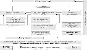Закон сбалансированного природопользования в системе социальных  Сбалансированное природопользование в условиях устойчивого развития