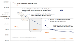 57 Analysing Atp And Wta Prize Money Cleaning The Lines