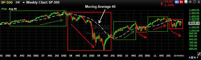 200 Day Sma Chart 200 Day Moving Average On A Weekly Chart 3 Rules