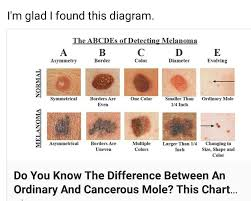 Mole Id One Color Mole Color