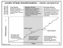 Managing Kaizen Events