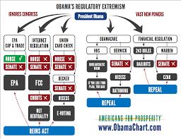 House Senate Congress Chart Gop Congress Trump Already Pushing Koch Industries Bill To