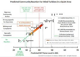 Ambient Noise Level Chart Wind Turbine Noise Complaint Predictions Made Easy Wind