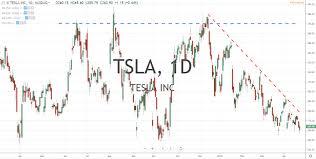 Tesla Earnings Report Stocks To Trade