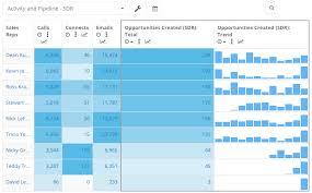Crazy Good Sales Analytics For Hubspot Crm Rekener