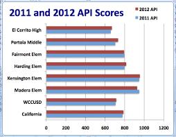 Cahsee Score Chart New Api Scores Released For Local Schools El Cerrito Ca Patch