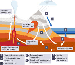 bbc bitesize chemistry the rock cycle revision 5