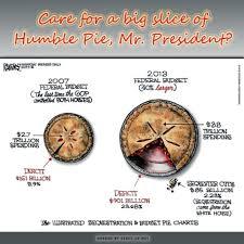 United States Budget Pie Chart Budget Pie Charts Tax Dodgers