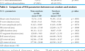 Table 2 From Ecg Changes In Young Healthy Smokers A Simple