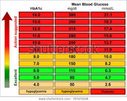 Regular Blood Sugar Levels Chart Random Blood Sugar Levels Chart Stock Vector Royalty Free