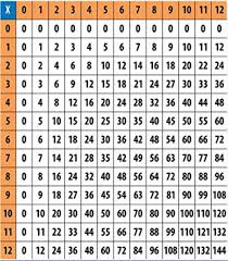 Show Me A Multiplication Chart Show Me A Multiplication Chart Brainly Com