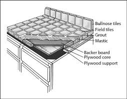 12fill the gaps between the tiles with grout by using a rubber grout float