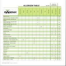 Isagenix Product Catalog P 94 Allergen Table Isagenix