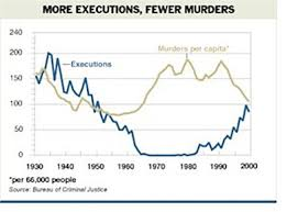 Graphs On Capital Punishment