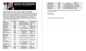 wikileaks list of n people having account in swiss bank dr sanjay kumar cardiac cardiothoracic heart surgeon