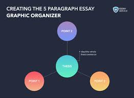 how to write a paragraph essay outline template and sample  see example below 5 paragraph essay graphic organizer