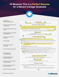 Seven Great What To Put In A Resume Profile Ideas That You