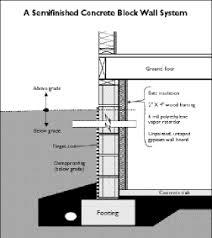 Small Picture Concrete Basement Walls Basements Ideas
