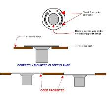 install toilet in basement. When And At What Height To Cut Pvc Toilet Drain Line In Concrete Basement Floor? Install