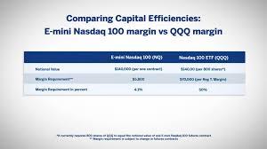 Nq 100 Futures Chart E Mini Nasdaq 100 Futures Versus Nasdaq Etfs
