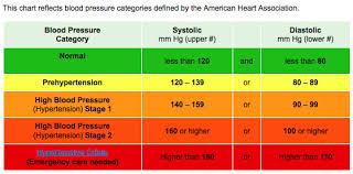 High Blood Pressure Hypertension Stage 2