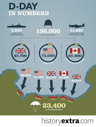 D Day In Numbers 4 Infographics That Show The Big Picture