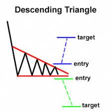 Forex Chart Patterns Strategy Forex Chart Pattern Descending Triangle Forex Thebasics