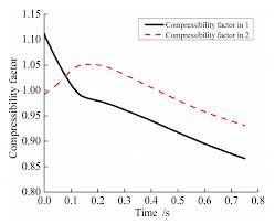 compressibility factor. entropy   free full-text pneumatic performance study of a high pressure ejection device based on real specific energy and enthalpy html compressibility factor