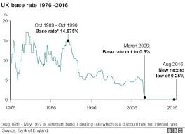 Bank Spells Out Chance Of Further Rate Cut This Year Bbc News