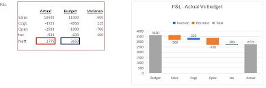 Waterfall Chart Budget Vs Actual Waterfall Charts For Variance Analysis Excel4routine
