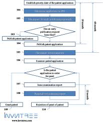 Patent Process Flow Chart Us Indian Patenting Process Timeline Invntree