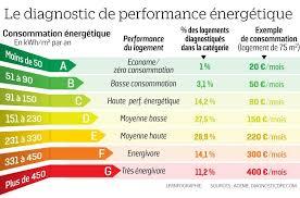 ... De Lu0027immeuble Et Son Locataire Dans Lu0027hypothèse Ou La Facture De  Chauffage Est Jugée Trop élevée Du Fait Du0027une Importante Déperdition  énergétique.