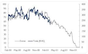 Enron Share Price Chart Tesla The Next Enron Here Are A Few Striking Parallels