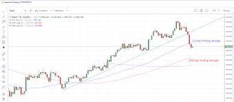 Gold Silver Fall As Trade Talks Progress Copper