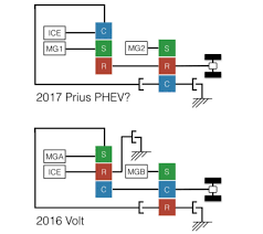 revenge of the two mode hybrid comparing the 2016 volt transmission toyota s new phev patent