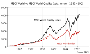 Msci World Index Performance Charts New Quality Indices From Msci The International Investor