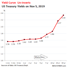 Treasury Yield Curve Chart Yield Curve Un Inverts 10 Year Yield Spikes Middle Age Sag