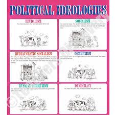 Political Ideologies Chart Political Ideology Socialism
