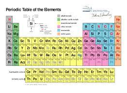 periodic table. periodic table