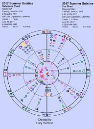 Draconic Chart Meaning Summer Solstice 2017