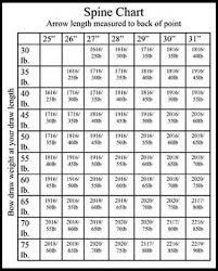 Arrow Spine Calculator Compound Arrow Spine Calculator Recurve