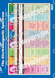 Electromagnetic Chart The Electromagnetic Spectrum Poster