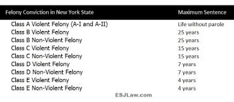 Ny Felony Charges Attorney E Stewart Jones Hacker Murphy