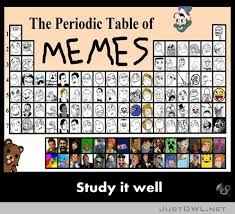 Know your memes, memes periodic table | Periodic Tables ... via Relatably.com