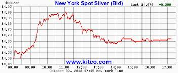 Live Kitco 24 Hour Gold Spot Chart Best Picture Of Chart