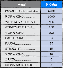 5 Card Poker Hands Chart Video Poker Games And Games Categories