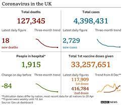 Covid: Vaccine uptake among over-50s hits 95% in England - BBC News