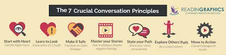 crucial conversations summary book summary crucial conversations tools for talking when stakes